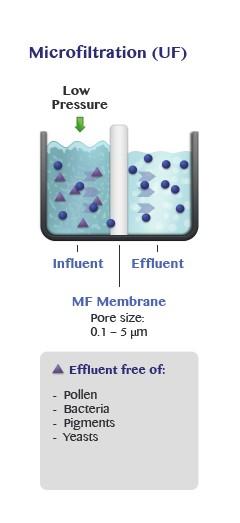 Microfiltration (MF)