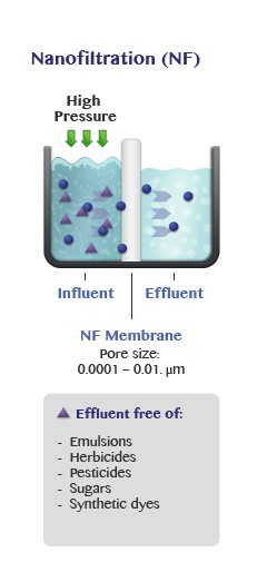 Nanofiltration (NF)