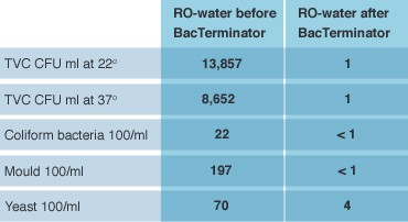 RO permeate cheese whey - 3 month field test at Arla
